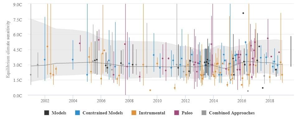 graphe sensibilite climat