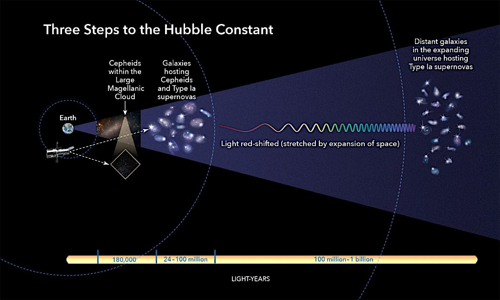 illustration trois etapes basiques calcul expansion univers