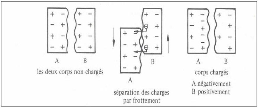 schema effet triboelectrique