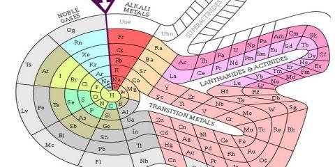 tableau periodique formes