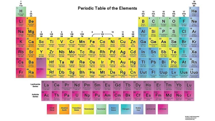 tableau periodique mendeleiev