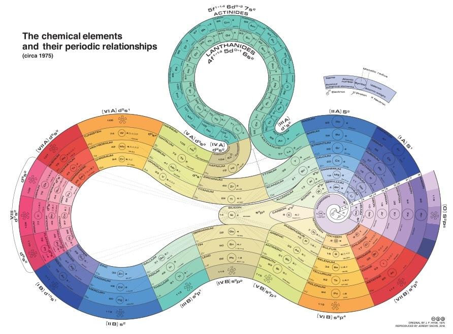 tableau periodique ruban