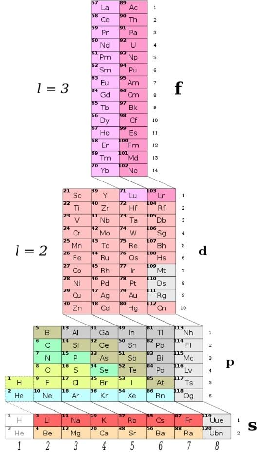 tableau periodique tour