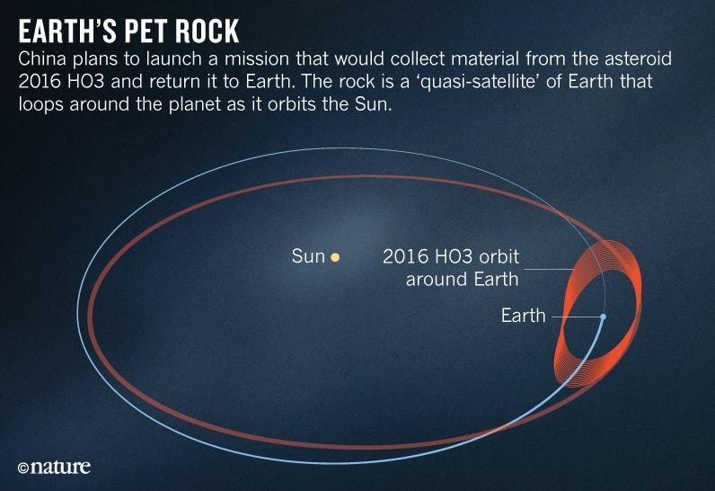 asteroide 2016 ho3