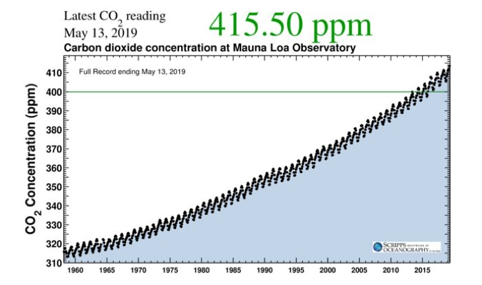 courbe keeling co2