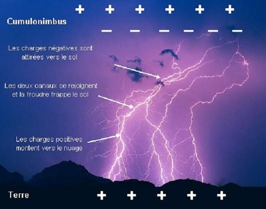 formation eclair orage