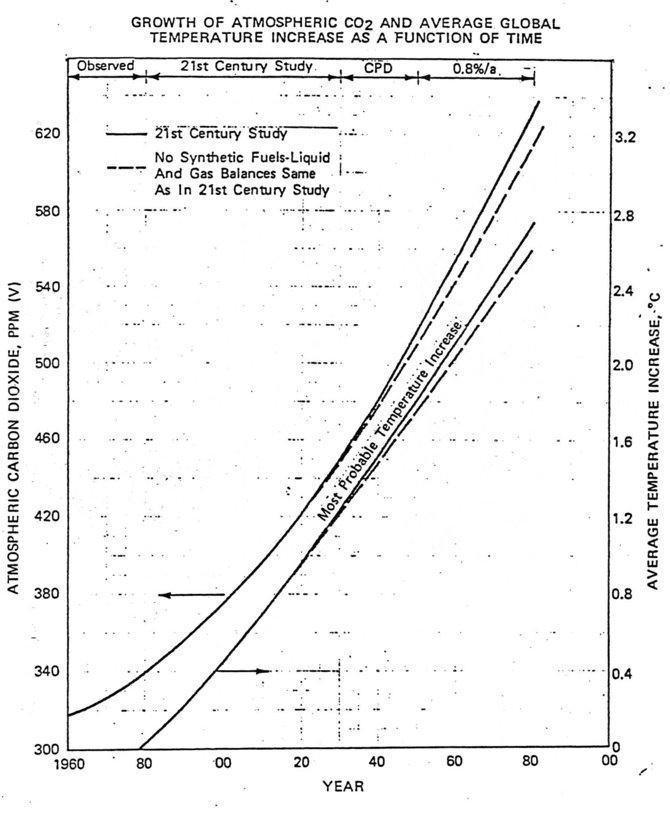 graphe co2 exxon