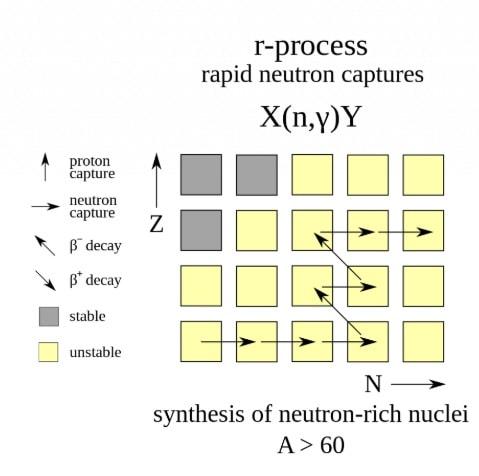 schema processus r