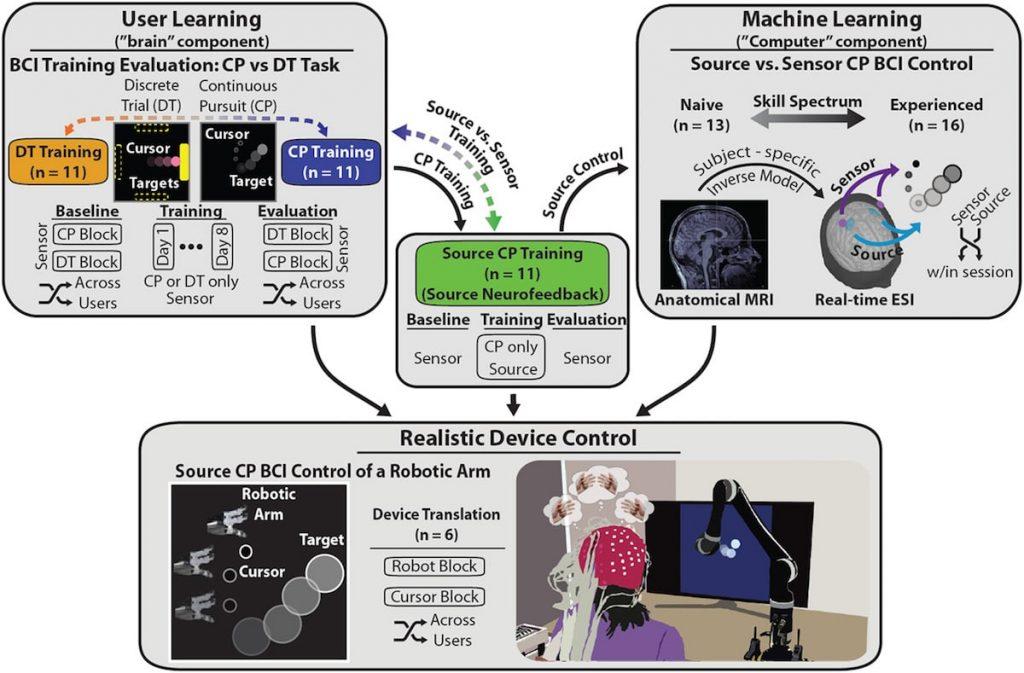 bras robotique controle mental sans implant schema fonctionnement