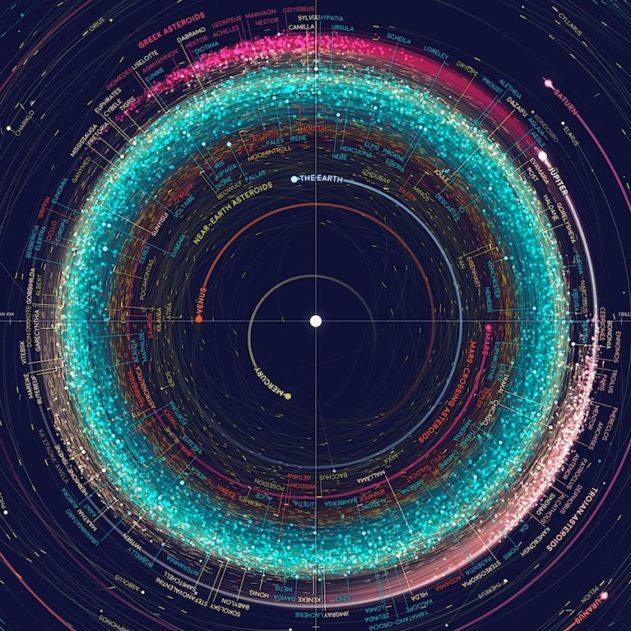 carte asteroides planetes lunes lutz