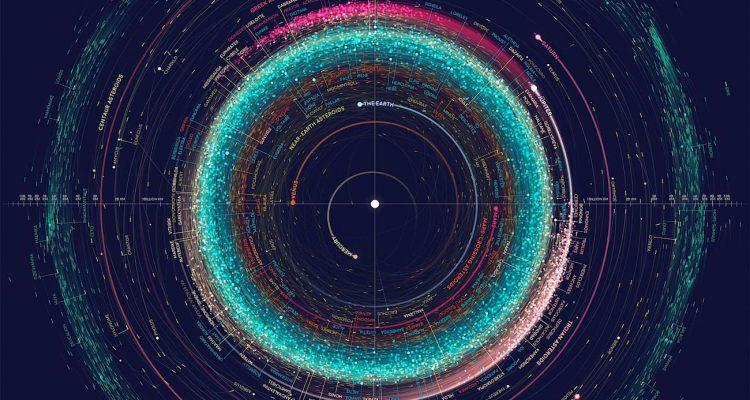 carte du système solaire Cette incroyable carte de notre système solaire et de tous les