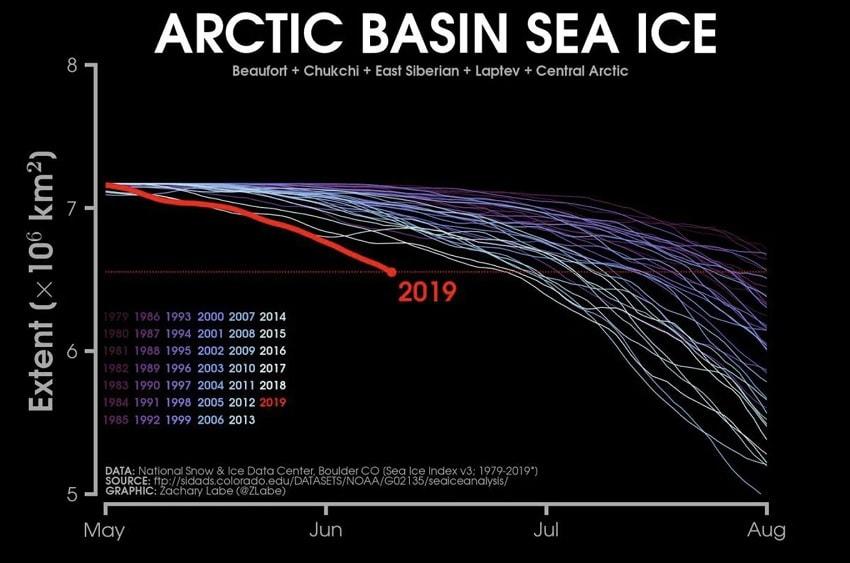 etendue glace arctique