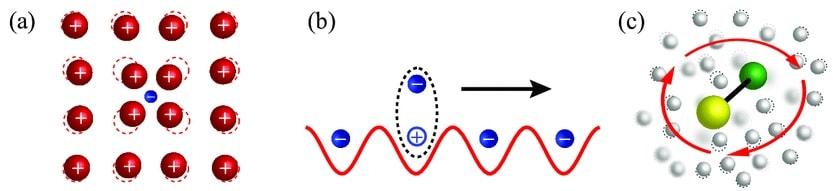 quasiparticules