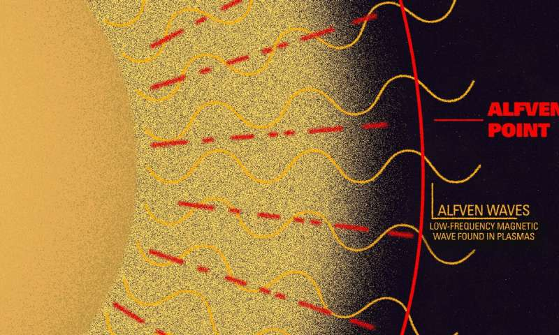 soleil surchauffe resolution mystere parker solar probe