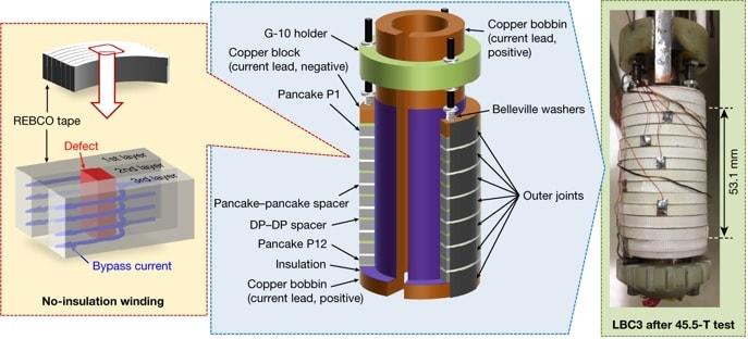 structure aimant supraconducteur