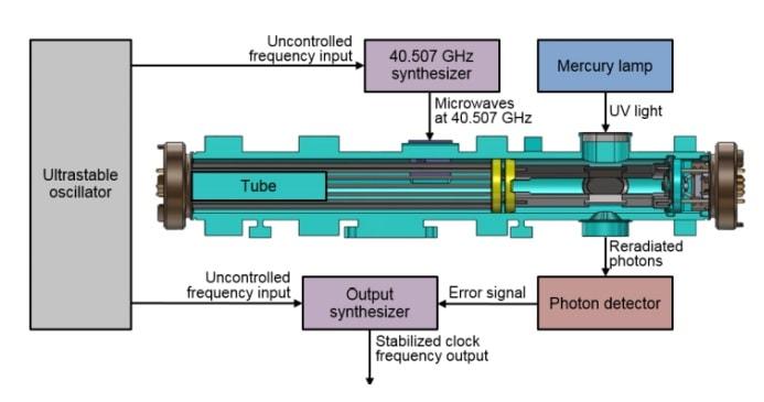 structure horloge atomique