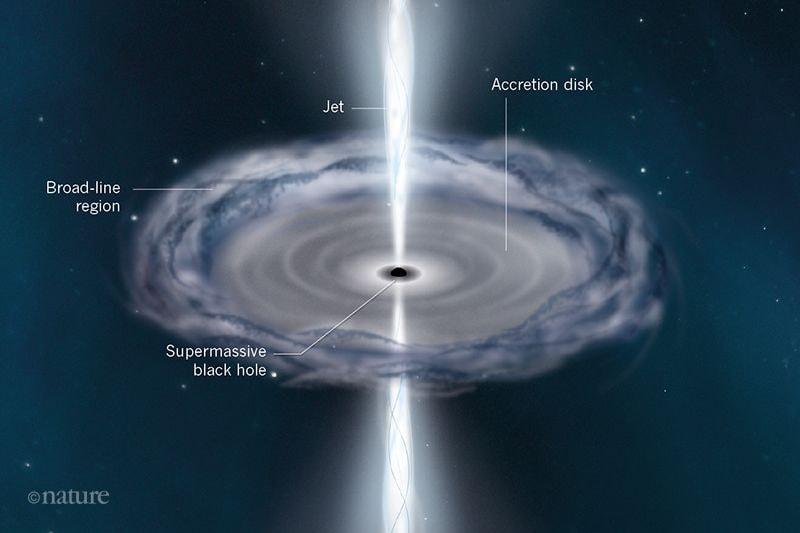 structure quasar