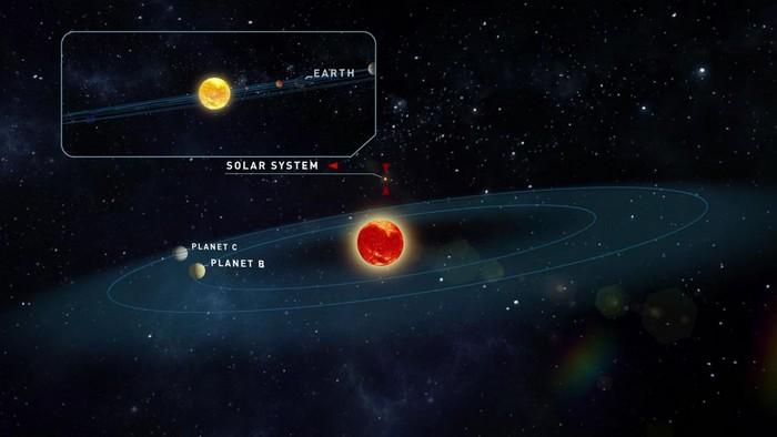 planete systeme stellaire