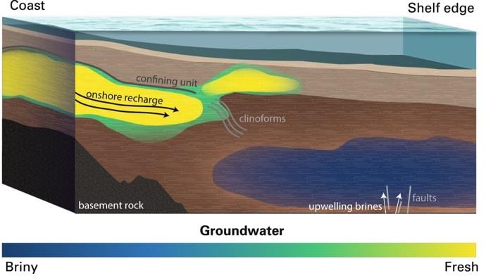 topologie geologie reservoir