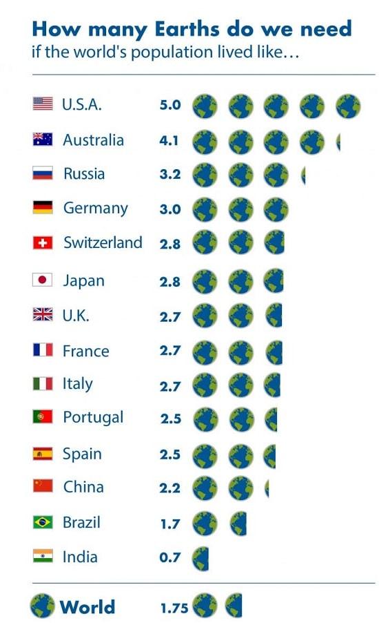 bilan terre pays