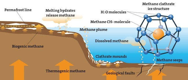 formation hydrates methane