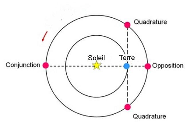 schema opposition