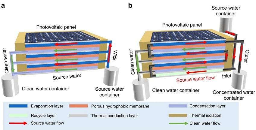 structure cellule photovoltaique