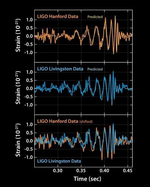 analyse ondes gravitationnelles