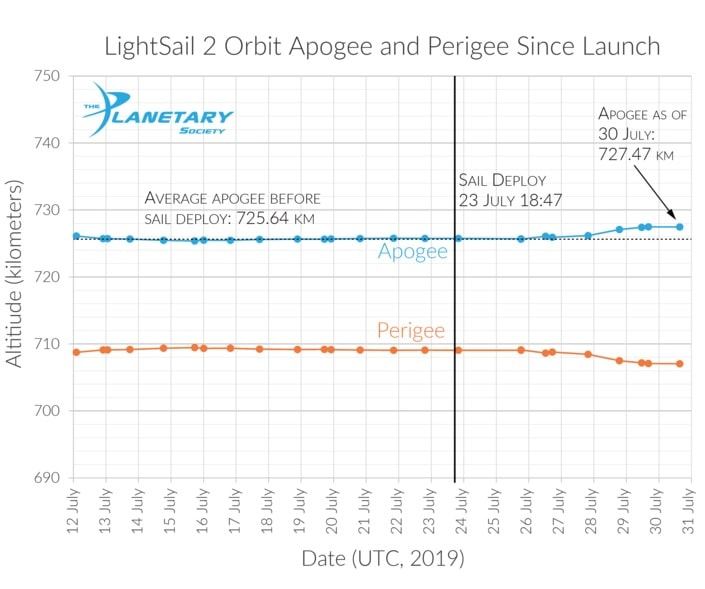apogee perigee lightsail2