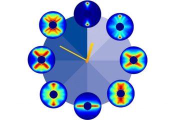 film rotation molecule