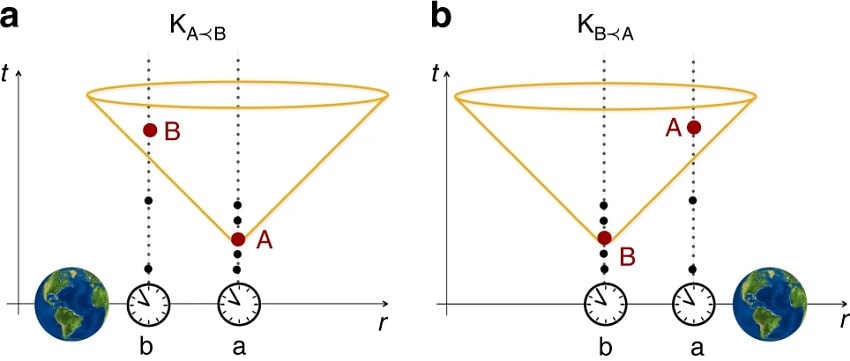 ordre temps relativite