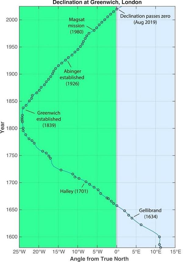 chronologie declinaison
