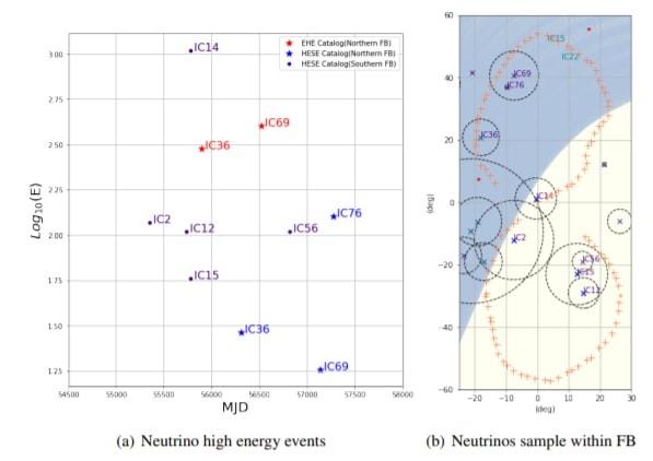 graphes neutrinos