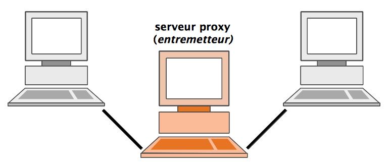 proxy serveur