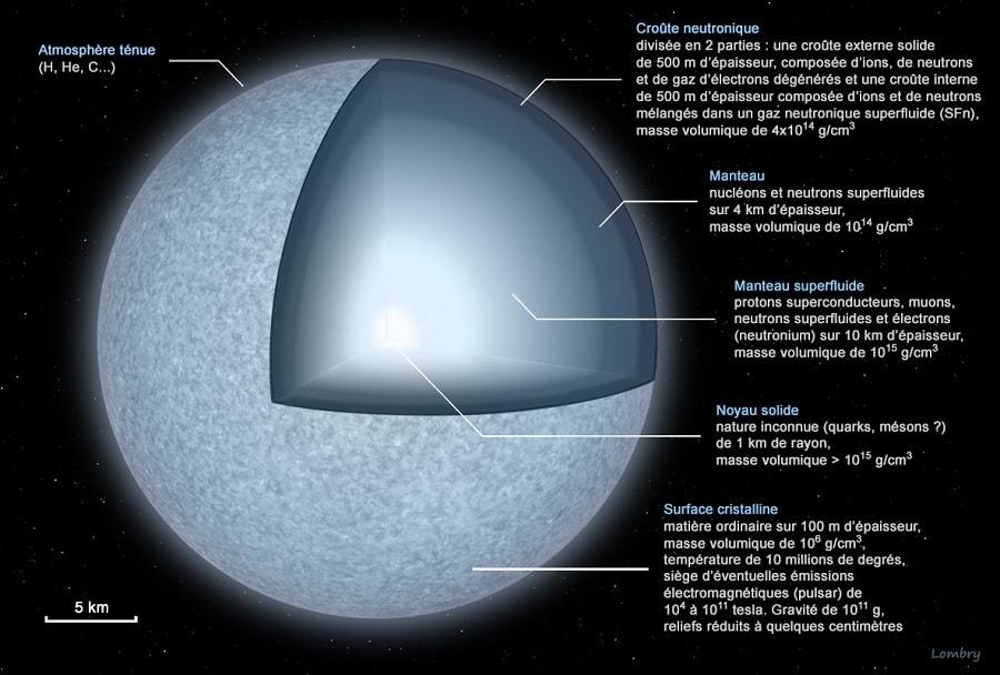 structure etoile neutrons