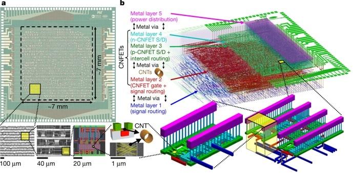 structure microprocesseur
