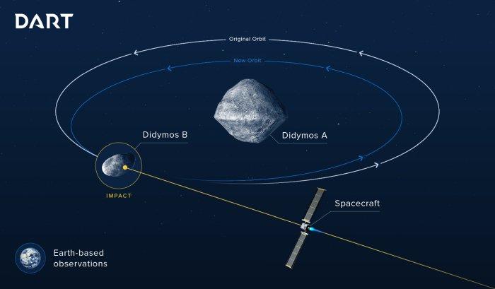 didymos asteroide impact terre nasa dart