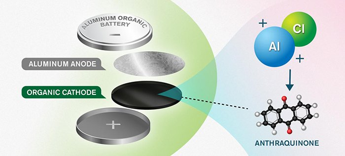 batterlie aluminium ecologique