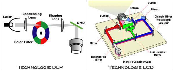 comparaison lcd dlp projecteurs