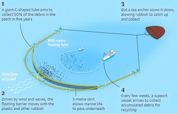 ocean cleanup vortex dechets pacifique nord