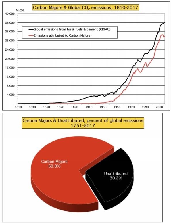 graphiques emissions