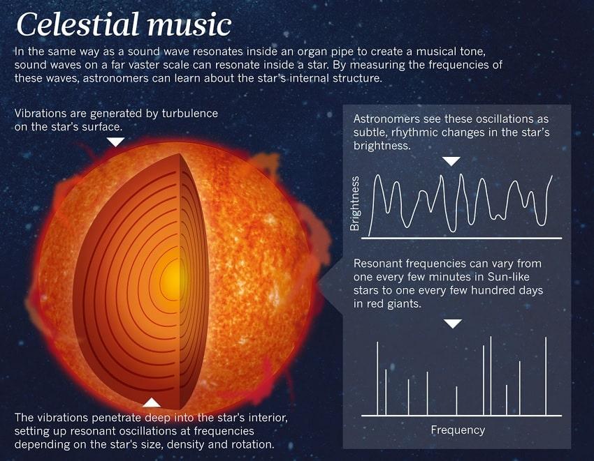 infographie asterosismologie