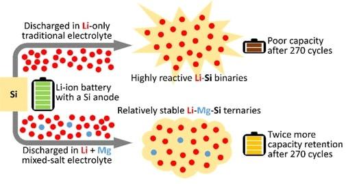 schema electrolytes