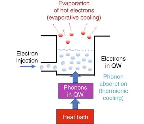 schema puits quantique