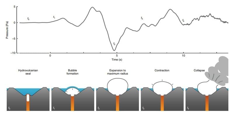 volcan bogoslof alaska schema formation bulles
