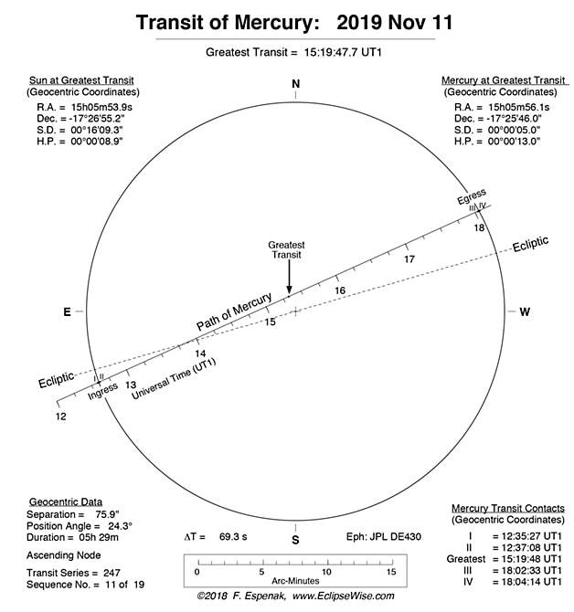 caracteristiques transit mercure
