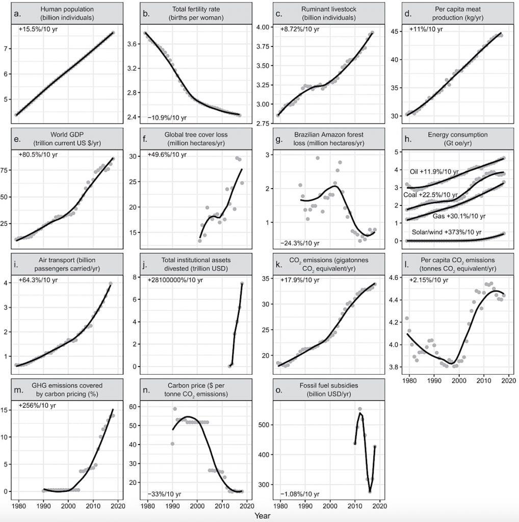 indicateurs urgence climatique fig-1