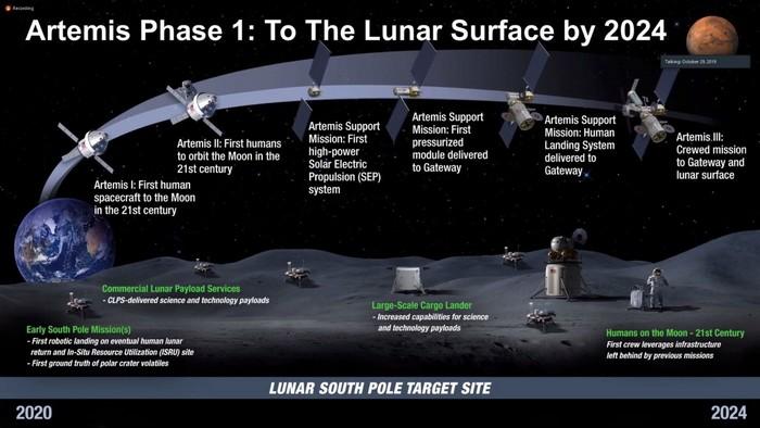 mission artemis lunaire mission lune nasa