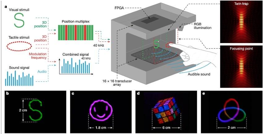 protocole hologramme