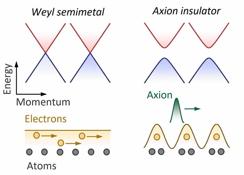 semimetal weyl
